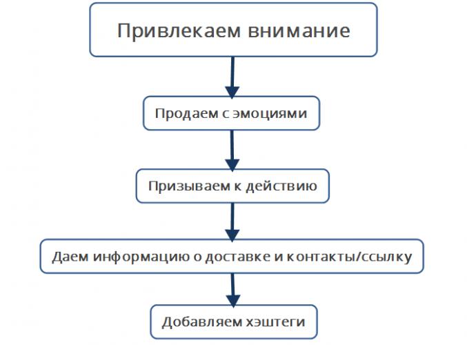 Схема продажи в Инстаграм