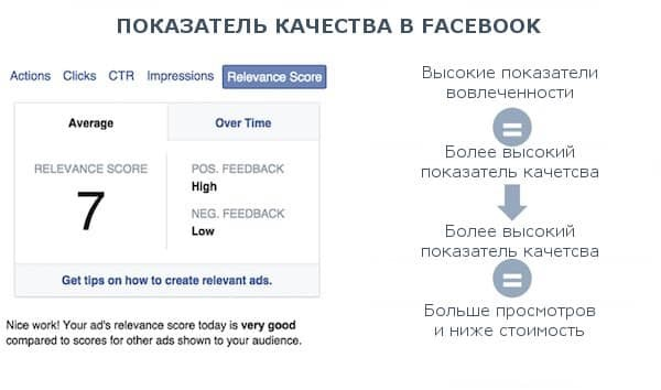 Реклама в социальных сетях: Facebook и Twitter