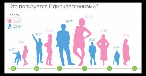 Реклама в социальных сетях - Одноклассники