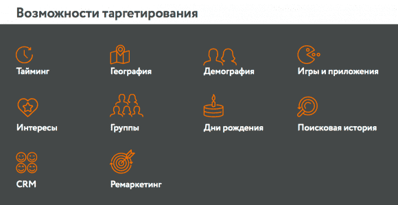 Таргетированная реклама в социальной сети Одноклассники