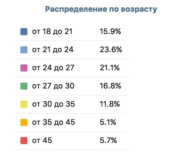 Реклама ВКонтакте - как снизить расходы