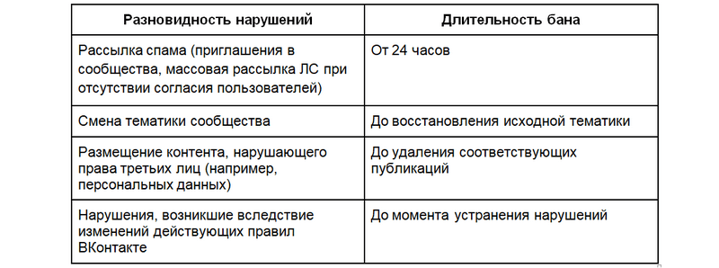 Виды нарушений и санкции ВКонтакте 2018