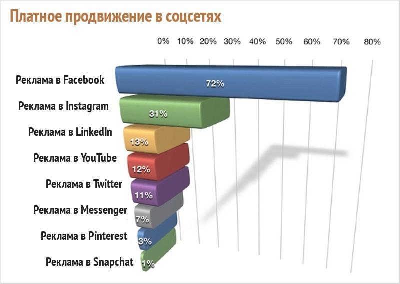 Реклама в социальных сетях