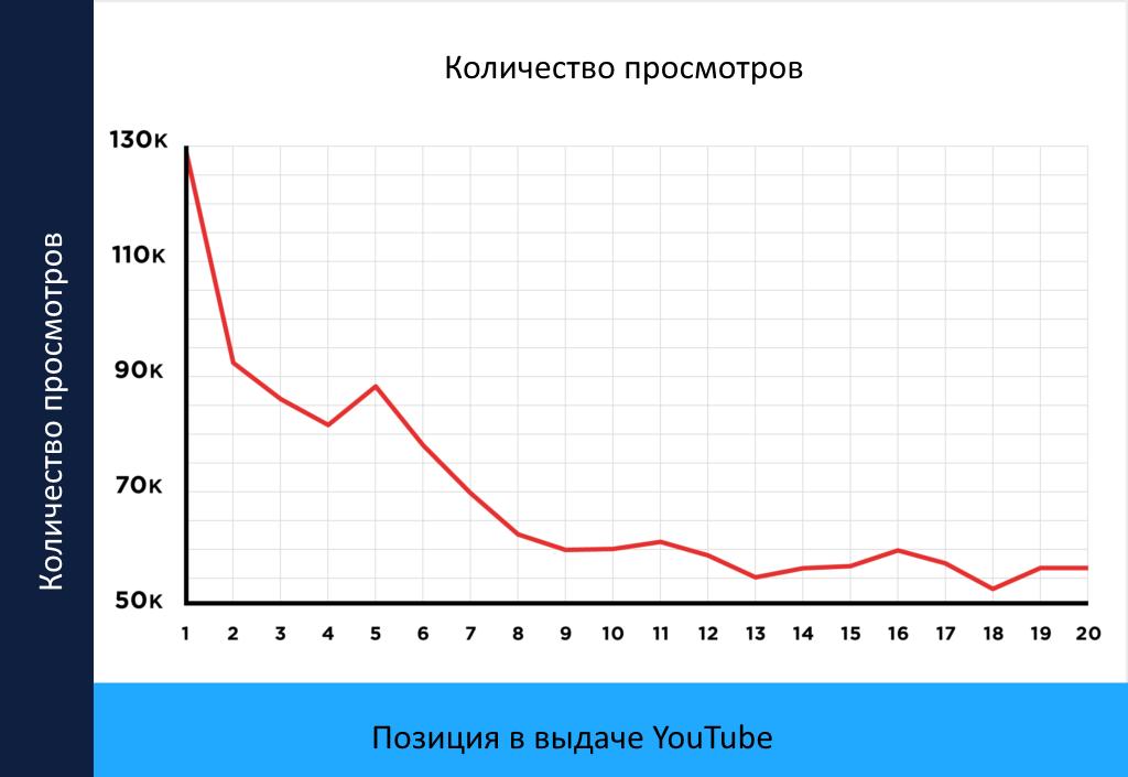 Количество просмотров на Ютуб